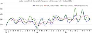 median sales price homes sold in rio verde arizona,median sales price homes sold in tonto verde arizona