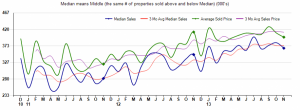 cave creek arizona average sales price homes,home average sales price 85331,