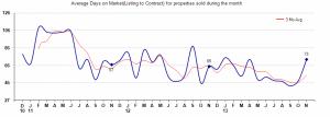 days on market,85331 homes days on market, average days on market Cave Creek Homes For Sale