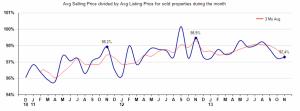percent sales price of list price